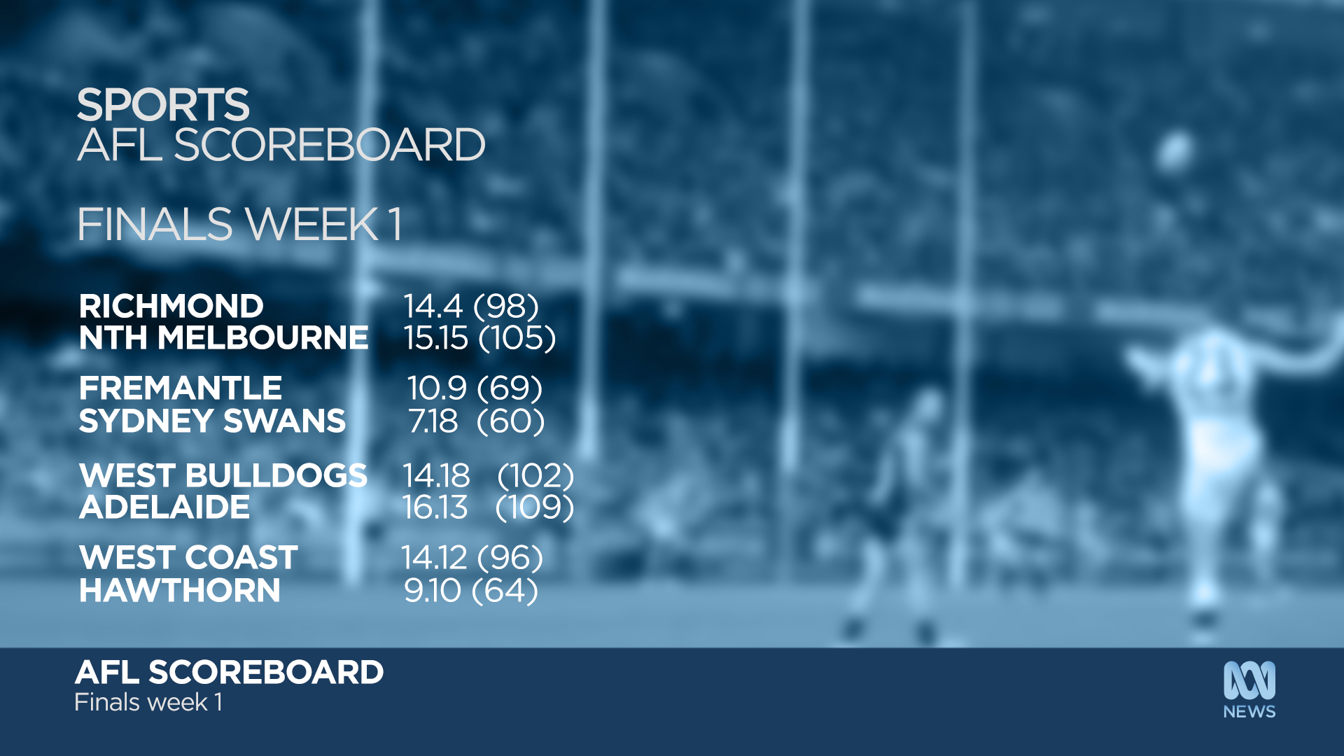 ABCNews_Scoreboard_v01